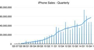 Las ventas de iPhone caerán en 2016